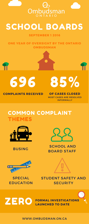 Infographic about school boards (September 1st, 2016)