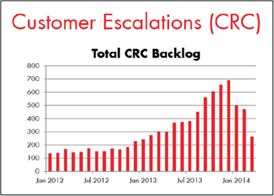 Figure 2: Chart showing the backlog of complaints escalated to Hydro One's in-house customer relations centre, between January 2012 and January 2014
